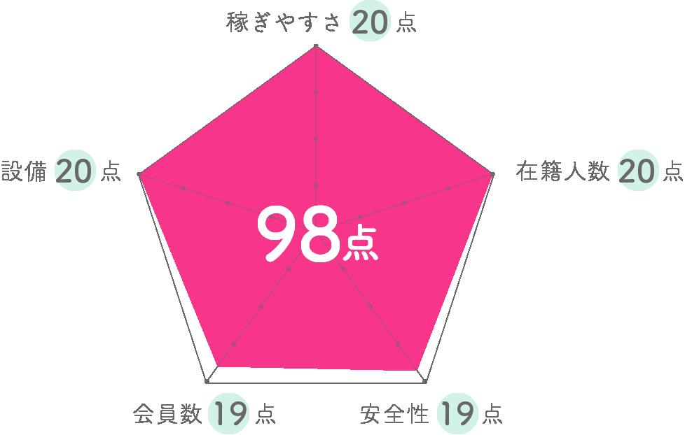 チャットフロンティアグラフ