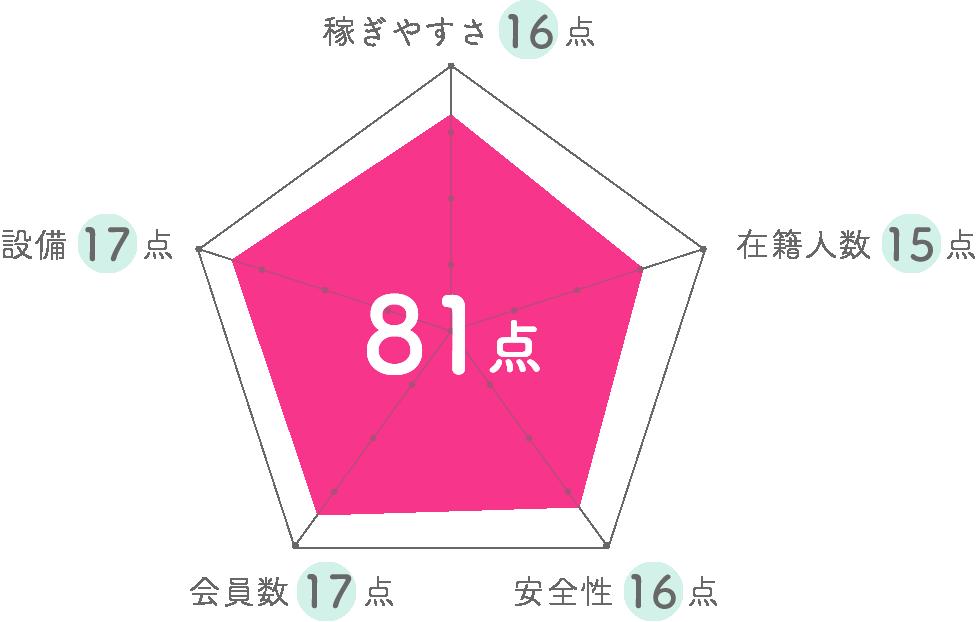 オフィスジュリエッタグラフ