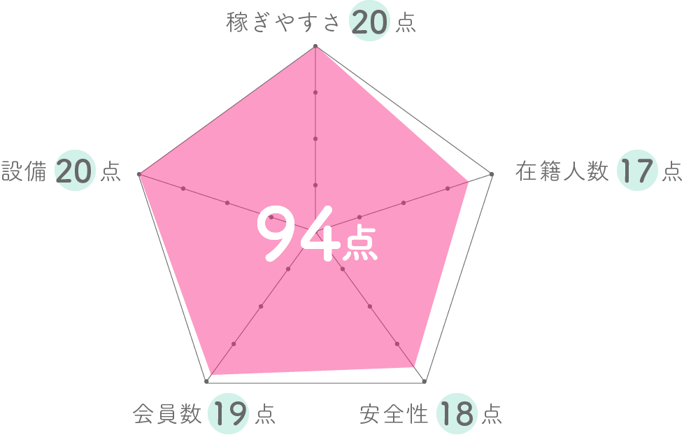 DATグラフ