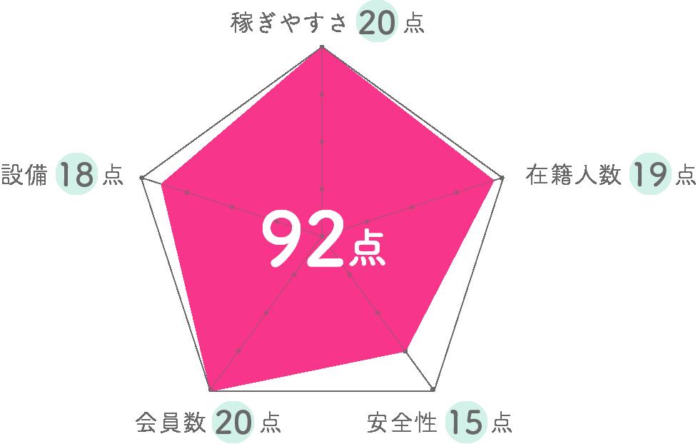 TOYBOXグラフ