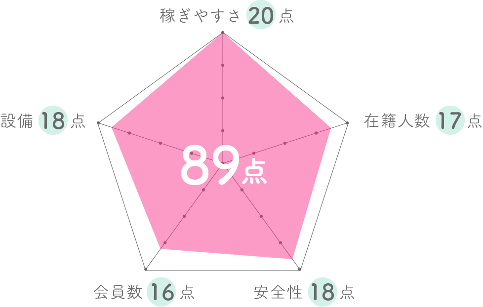 Jewelグラフ