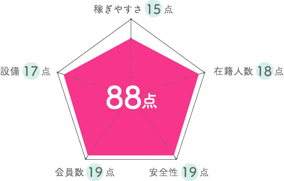 ベルプロモーショングラフ