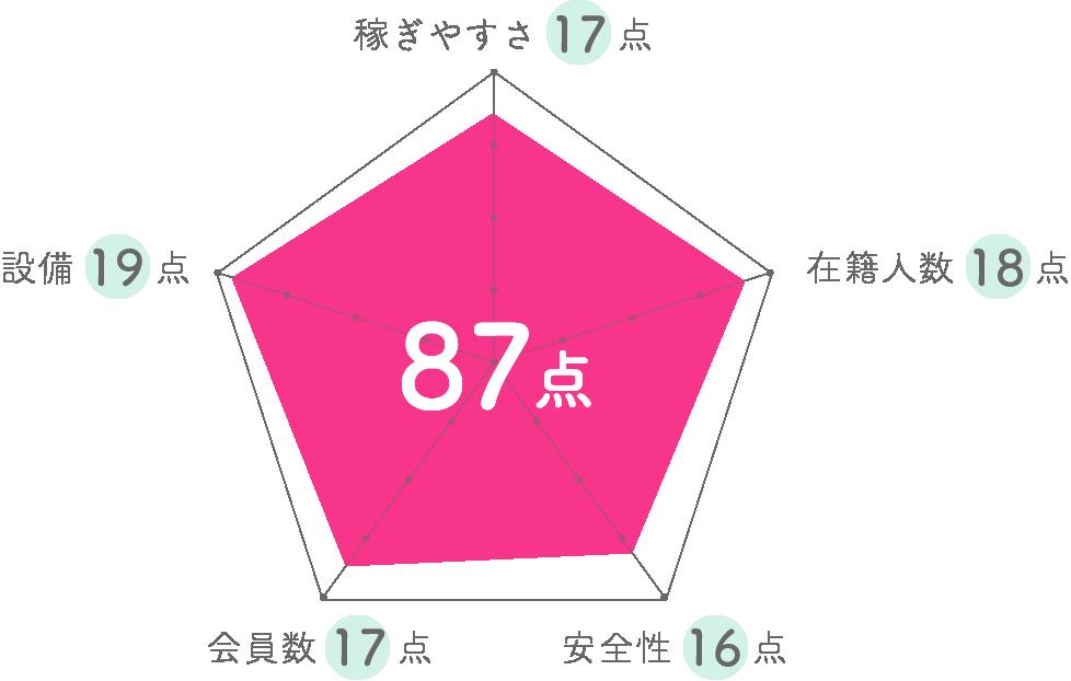 ブライトグループグラフ