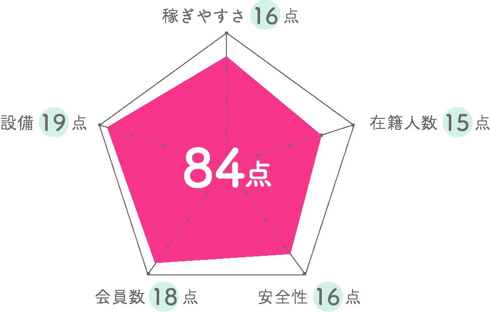 レッドベリルステージグラフ
